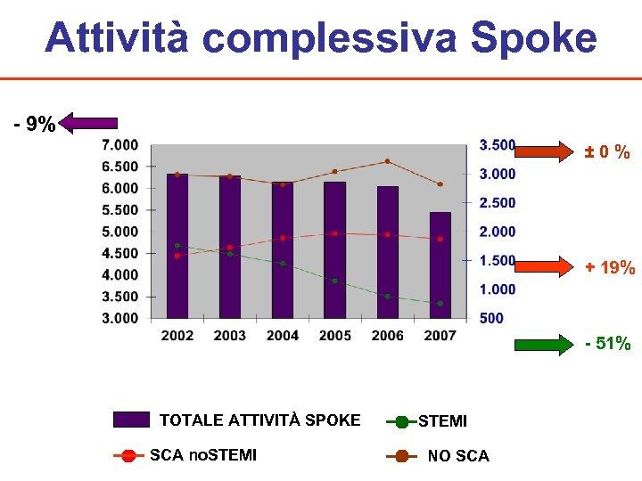 Attività complessiva Spoke - 9% ± 0 % + 19% - 51% TOTALE ATTIVITÀ