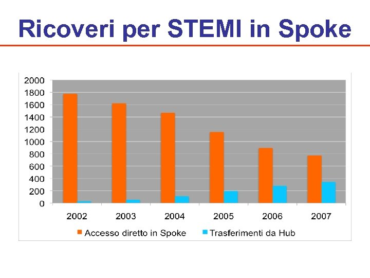 Ricoveri per STEMI in Spoke