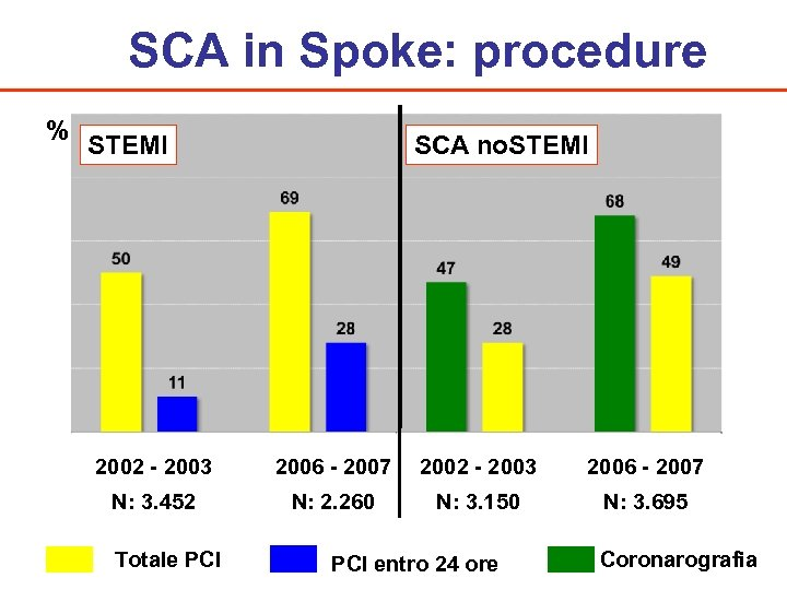 SCA in Spoke: procedure % STEMI SCA no. STEMI 2002 - 2003 2006 -