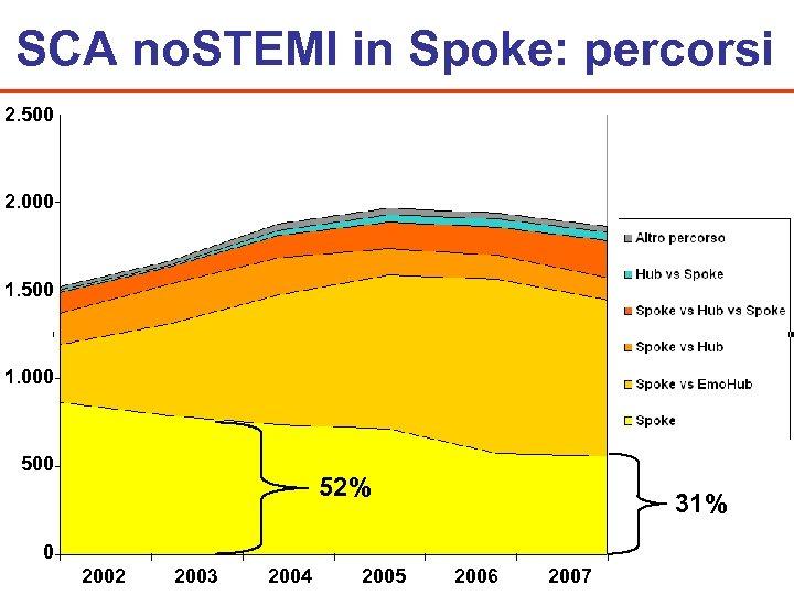SCA no. STEMI in Spoke: percorsi 2. 500 2. 000 1. 500 1. 000