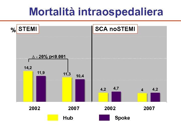 Mortalità intraospedaliera % STEMI SCA no. STEMI ∆ - 20% p<0. 001 2002 2007