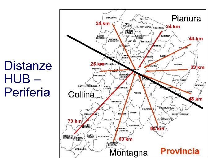 Pianura 34 km 40 km Distanze HUB – Periferia 25 km 33 km Collina