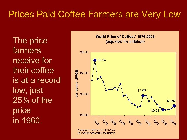 Prices Paid Coffee Farmers are Very Low The price farmers receive for their coffee