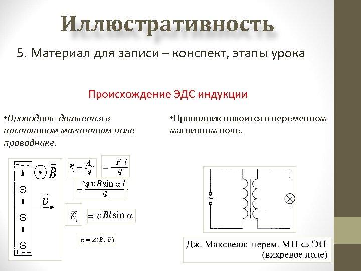 Иллюстративность 5. Материал для записи – конспект, этапы урока Происхождение ЭДС индукции • Проводник
