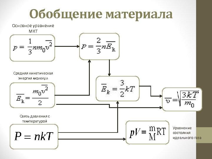 Обобщение материала Основное уравнение МКТ Средняя кинетическая энергия молекул Связь давления с температурой Уравнение