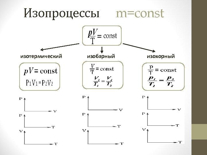 Изопроцессы изотермический изобарный m=const изохорный