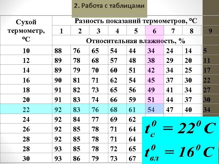 2. Работа с таблицами Сухой термометр, °C 10 12 14 16 18 20 22