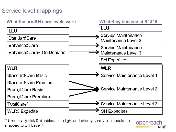Service level mappings What the pre-SH care levels were LLU Standard. Care Enhanced. Care+