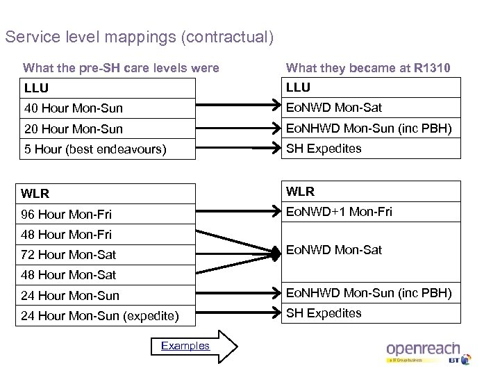 Service level mappings (contractual) What the pre-SH care levels were What they became at