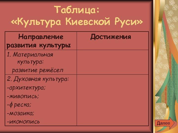 Таблица: «Культура Киевской Руси» Направление развития культуры Достижения 1. Материальная культура: развитие ремёсел 2.