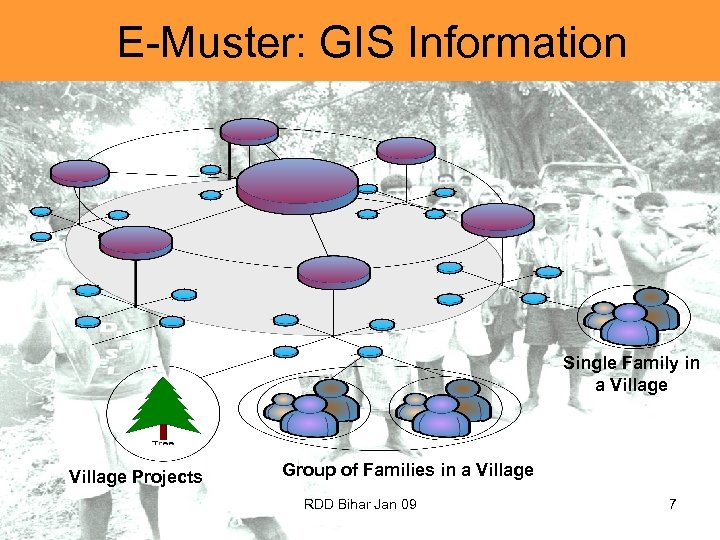 E-Muster: GIS Information Single Family in a Village Projects Group of Families in a