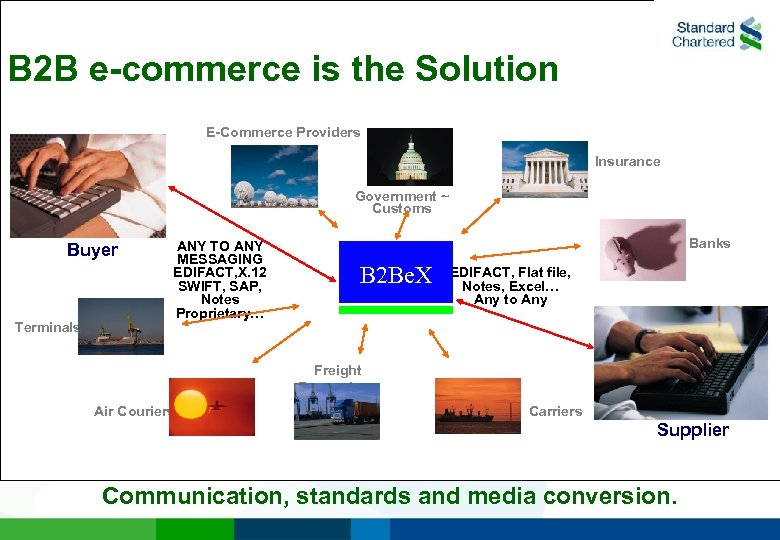 B 2 B e-commerce is the Solution E-Commerce Providers Insurance Government ~ Customs Buyer