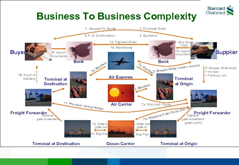 Business To Business Complexity 1. Request for Quote 3. Purchase Order 4. P. O.