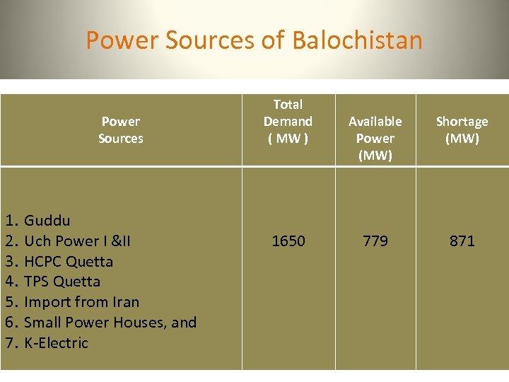 Power Sources of Balochistan Power Sources 1. 2. 3. 4. 5. 6. 7. Guddu