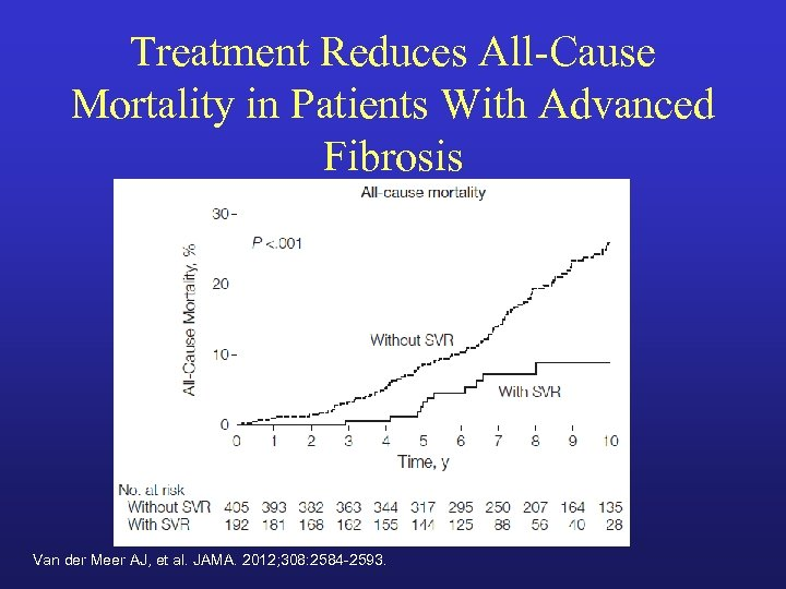 Treatment Reduces All-Cause Mortality in Patients With Advanced Fibrosis Van der Meer AJ, et