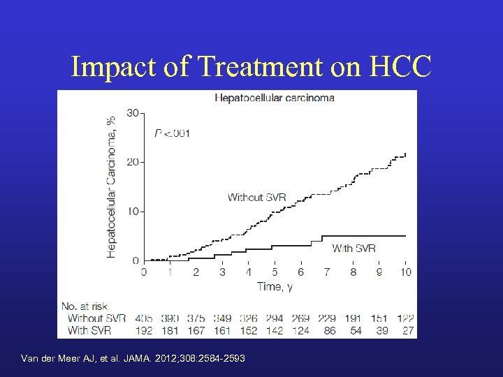 Impact of Treatment on HCC Van der Meer AJ, et al. JAMA. 2012; 308: