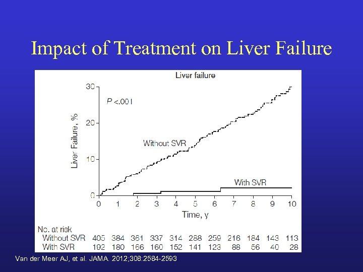 Impact of Treatment on Liver Failure Van der Meer AJ, et al. JAMA. 2012;