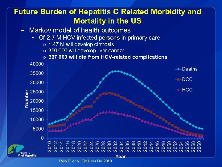 Future Burden of Hepatitis C Related Morbidity and Mortality in the US – Markov