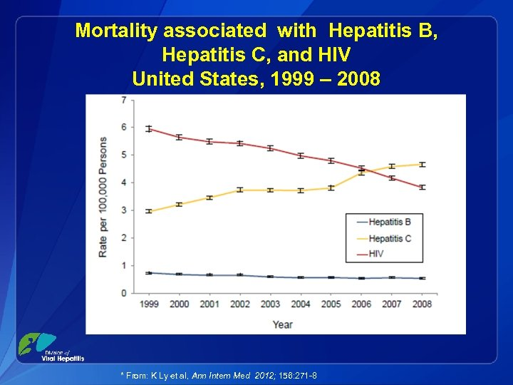 Mortality associated with Hepatitis B, Hepatitis C, and HIV United States, 1999 – 2008