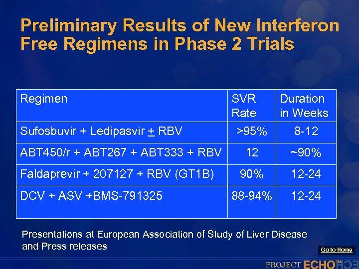 Preliminary Results of New Interferon Free Regimens in Phase 2 Trials Regimen Sufosbuvir +
