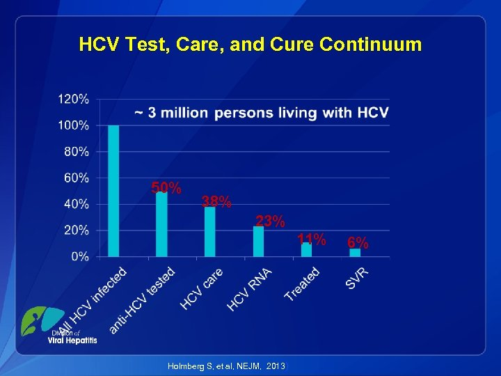 HCV Test, Care, and Cure Continuum 50% 38% 23% 11% Holmberg S, et al,