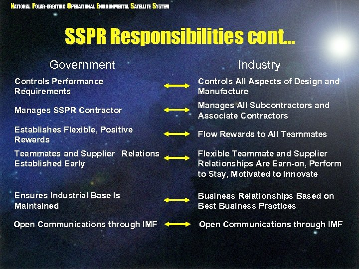 NATIONAL POLAR-ORBITING OPERATIONAL ENVIRONMENTAL SATELLITE SYSTEM SSPR Responsibilities cont. . . Government Industry Controls