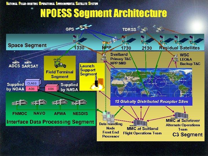NATIONAL POLAR-ORBITING OPERATIONAL ENVIRONMENTAL SATELLITE SYSTEM NPOESS Segment Architecture GPS Space Segment TDRSS 1330