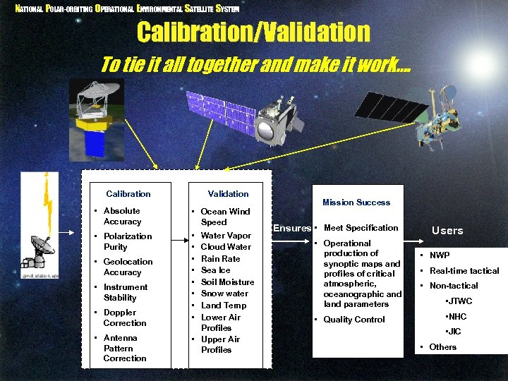 NATIONAL POLAR-ORBITING OPERATIONAL ENVIRONMENTAL SATELLITE SYSTEM Calibration/Validation To tie it all together and make