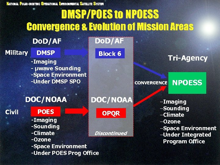 NATIONAL POLAR-ORBITING OPERATIONAL ENVIRONMENTAL SATELLITE SYSTEM DMSP/POES to NPOESS Convergence & Evolution of Mission