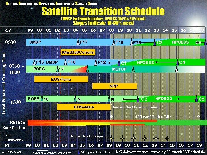 NATIONAL POLAR-ORBITING OPERATIONAL ENVIRONMENTAL SATELLITE SYSTEM Satellite Transition Schedule (DMSP 2 yr launch centers,