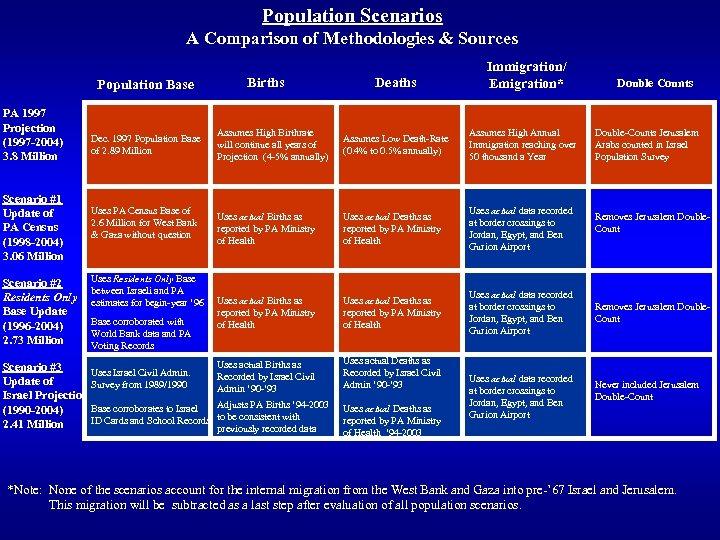 Population Scenarios A Comparison of Methodologies & Sources Population Base PA 1997 Projection (1997