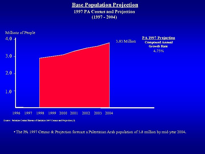 Base Population Projection 1997 PA Census and Projection (1997 - 2004) Millions of People
