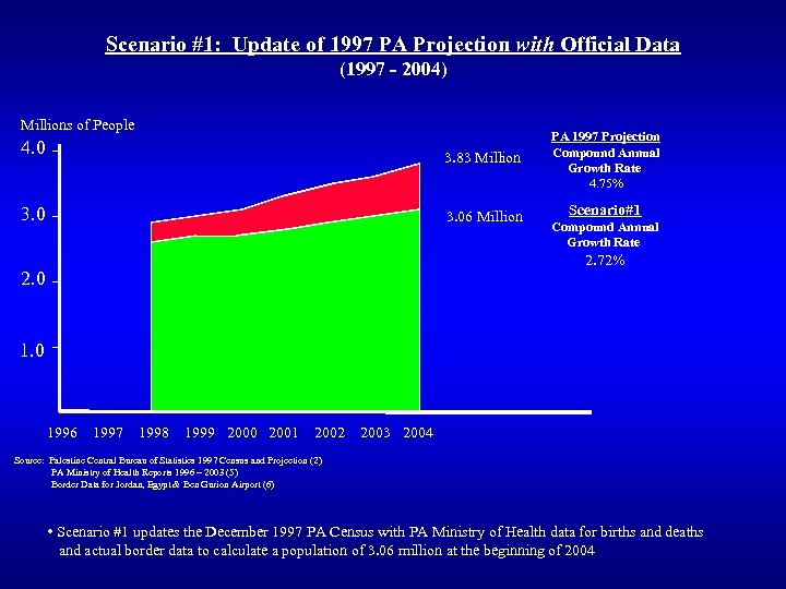 Scenario #1: Update of 1997 PA Projection with Official Data (1997 - 2004) Millions