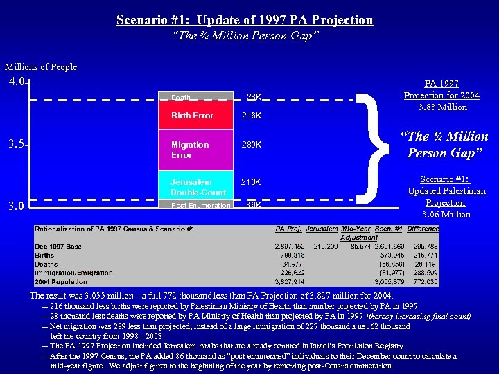 """Scenario #1: Update of 1997 PA Projection """"The ¾ Million Person Gap"""" Millions of"""