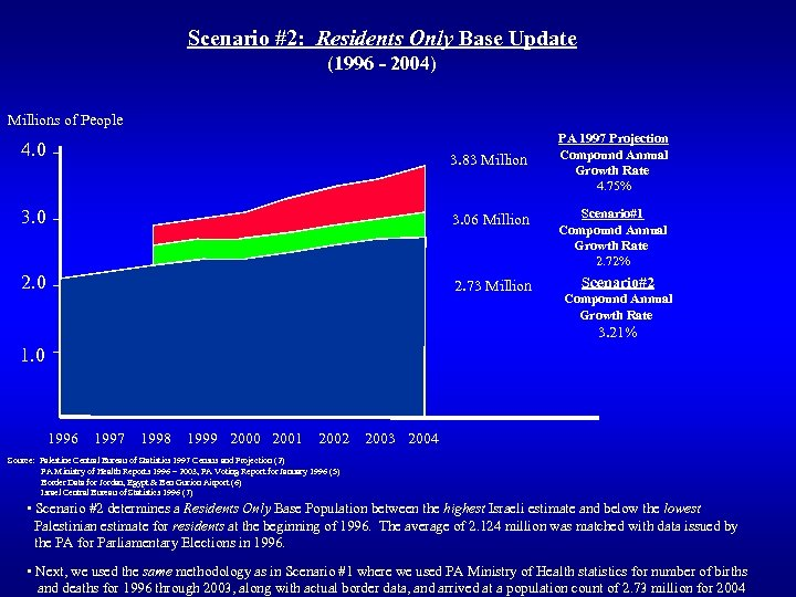 Scenario #2: Residents Only Base Update (1996 - 2004) Millions of People 4. 0