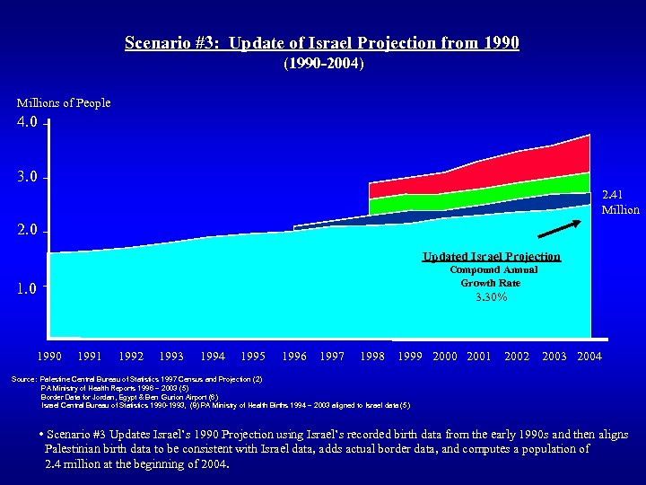 Scenario #3: Update of Israel Projection from 1990 (1990 -2004) Millions of People 4.