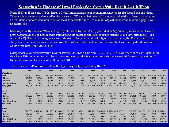 Scenario #3: Update of Israel Projection from 1990: Result 2. 41 Million From 1967