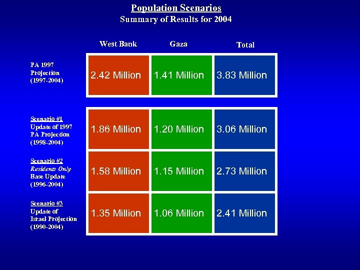 Population Scenarios Summary of Results for 2004 West Bank Gaza Total PA 1997 Projection