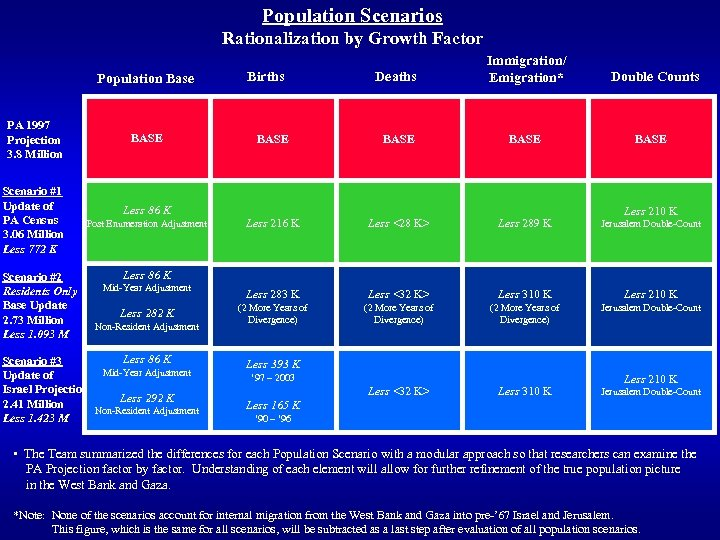 Population Scenarios Rationalization by Growth Factor Population Base PA 1997 Projection 3. 8 Million