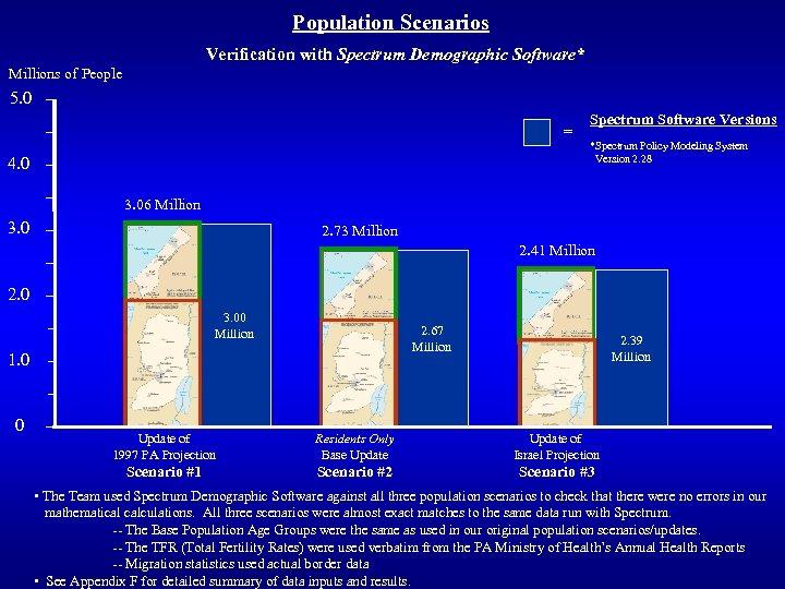 Population Scenarios Verification with Spectrum Demographic Software* Millions of People 5. 0 = Spectrum