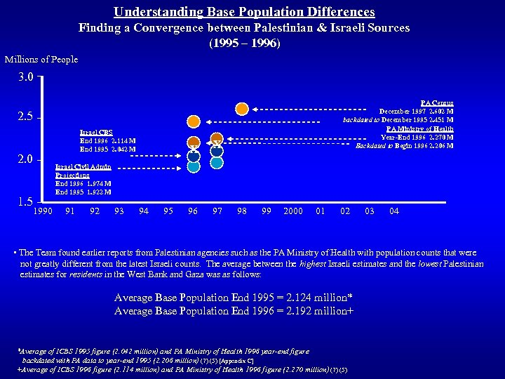 Understanding Base Population Differences Finding a Convergence between Palestinian & Israeli Sources (1995 –