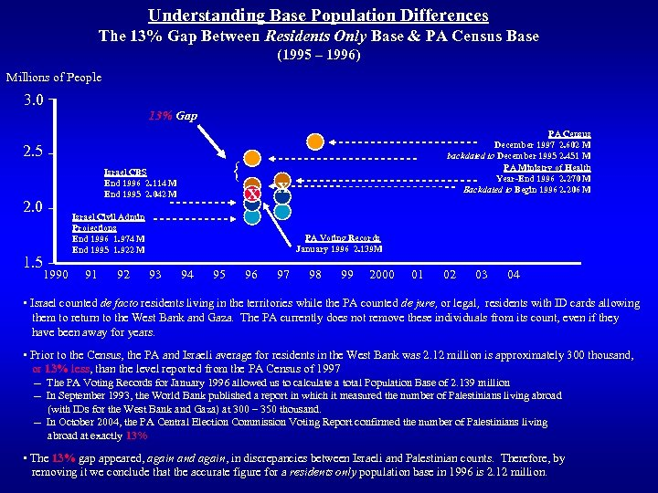 Understanding Base Population Differences The 13% Gap Between Residents Only Base & PA Census