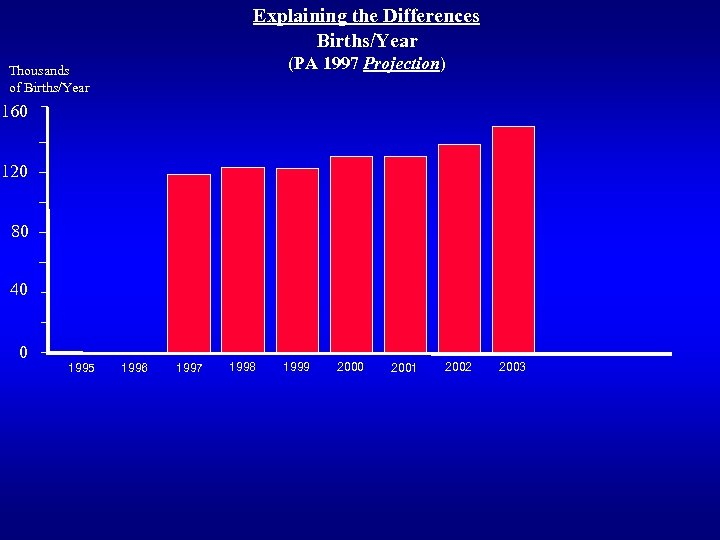 Explaining the Differences Births/Year (PA 1997 Projection) Thousands of Births/Year 160 120 80 40
