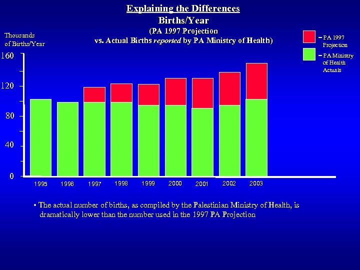 Explaining the Differences Births/Year (PA 1997 Projection vs. Actual Births reported by PA Ministry