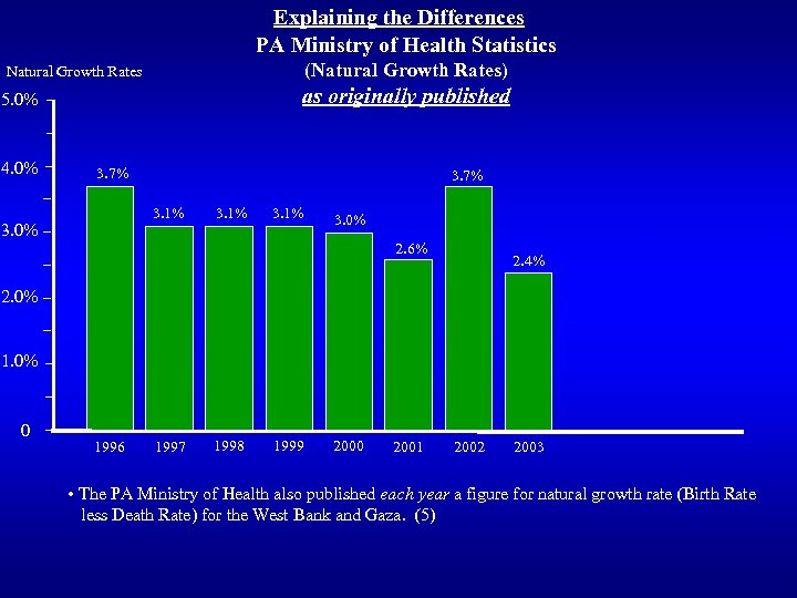Explaining the Differences PA Ministry of Health Statistics (Natural Growth Rates) Natural Growth Rates