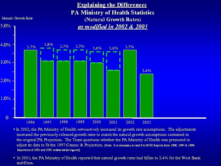Explaining the Differences PA Ministry of Health Statistics Natural Growth Rate (Natural Growth Rates)