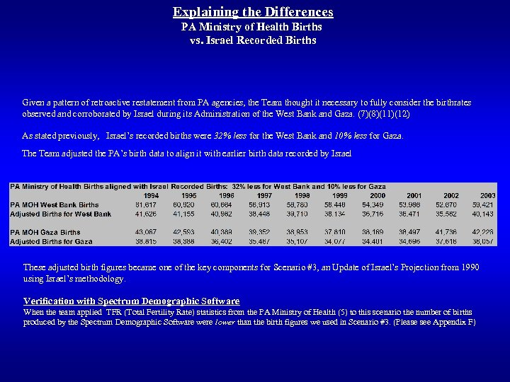 Explaining the Differences PA Ministry of Health Births vs. Israel Recorded Births Given a