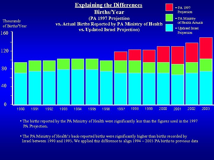Explaining the Differences Births/Year = PA 1997 Projection (PA 1997 Projection vs. Actual Births