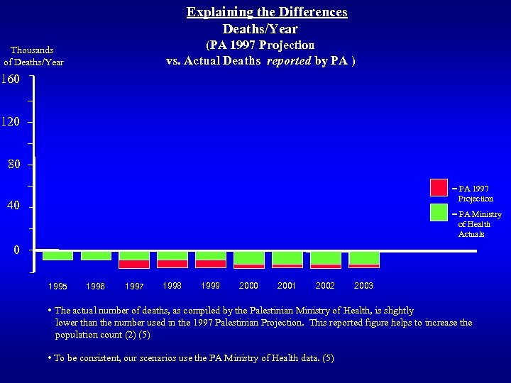 Explaining the Differences Deaths/Year (PA 1997 Projection vs. Actual Deaths reported by PA )