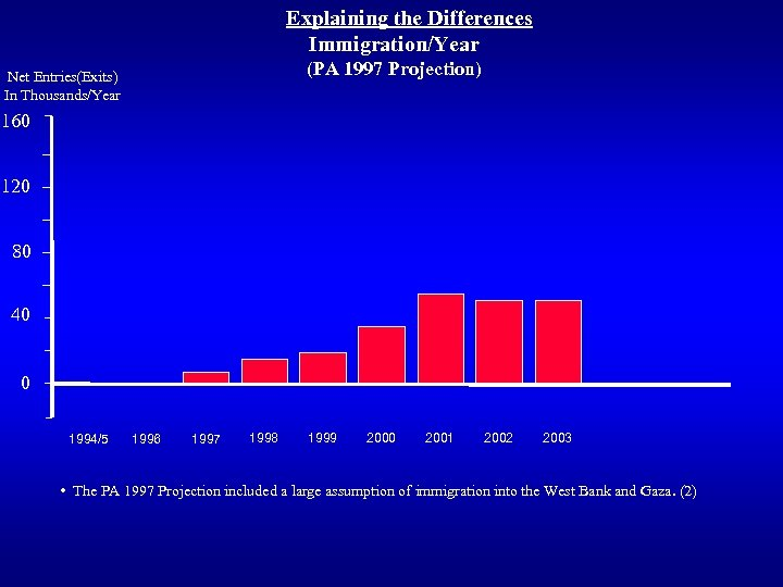 Explaining the Differences Immigration/Year (PA 1997 Projection) Net Entries(Exits) In Thousands/Year 160 120 80